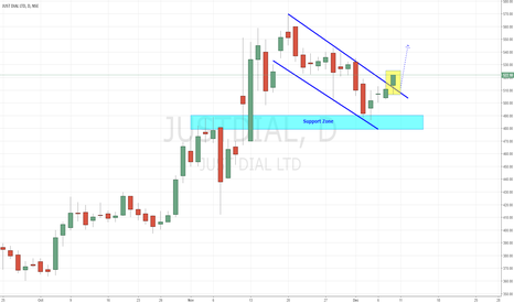 JUSTDIAL: JustDial - Trend Continuation Channel Breakout
