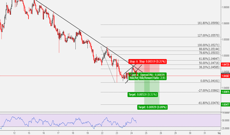 AUDNZD: AUDNZD: Simple High Probability Sell Setup
