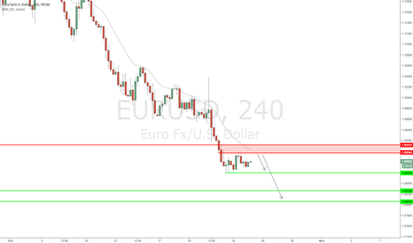 EURUSD: EUR/USD - Euro continues to show weakness