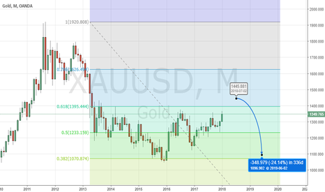 XAUUSD: #Gold: Overbought, Overextended, Overpriced