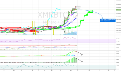 XMRBTC: Buy XMR Lower in october