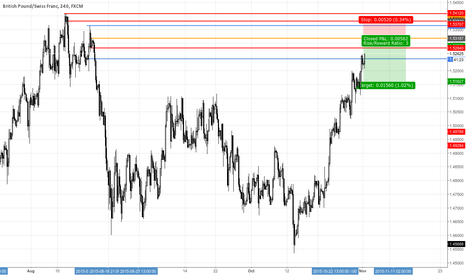 GBPCHF: GBPCHF Supply Zone Inside Daily Supply 4H