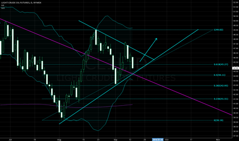 CL1!: weekly trendline broken, let's see if we can stay above