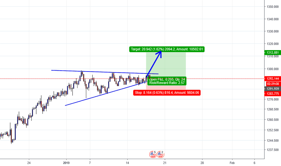 XAUUSD: NICE ASCENDING TRIANGLE FORMATION ON GOLD.