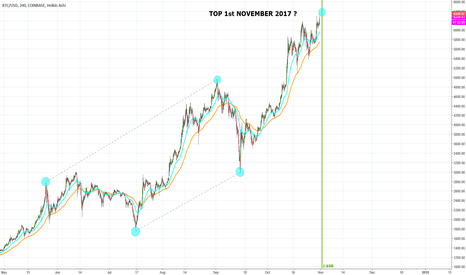 BTCUSD: BITCOIN TIME ANALYSIS IS 1NOV2017 THE TOP? current $6348 31Oct17