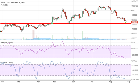 AARTIIND: Aarti industries bounce from that level