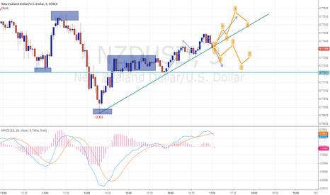 NZDUSD: NZD/USD DOWN FULL CHART