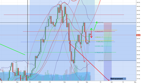 USOIL: Oil is doubting. How today closes is important for sentiment.