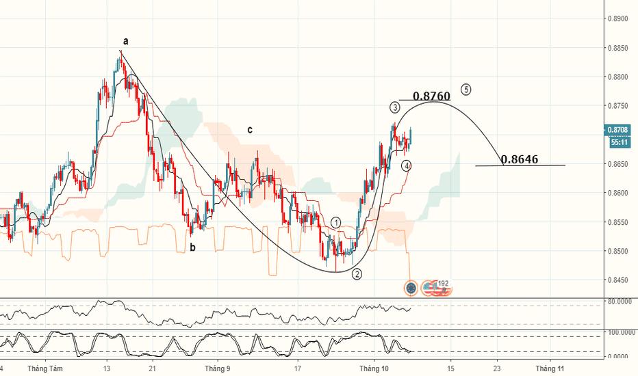 USDEUR: USD/EUR Chạm đỉnh tháng 10 của USD