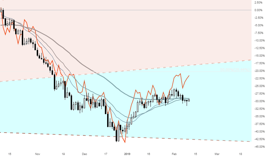 WTICOUSD: Can OIL get to 60?