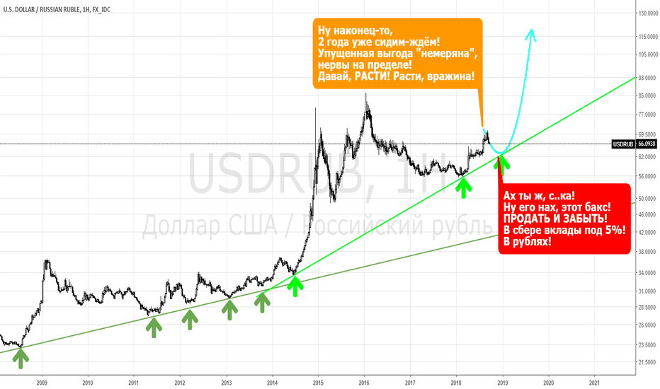 USDRUB: USDRUB - ничто не ново под луной