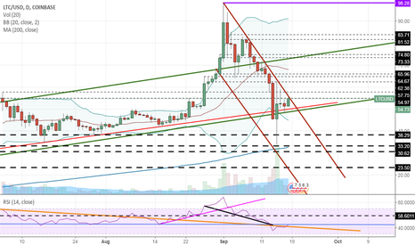 LTCUSD: Can Litecoin break this channel on the daily?