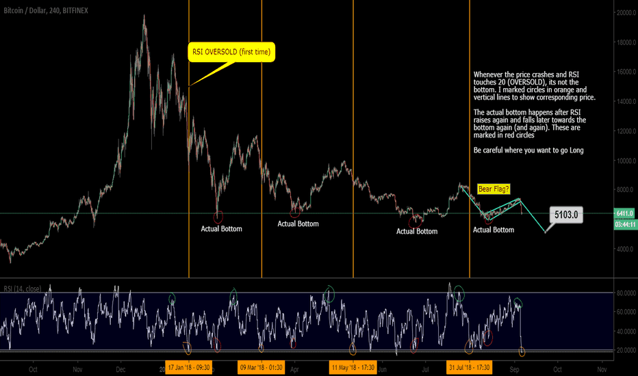 BTCUSD: BTC - How to catch the bottom and avoid the knifes using RSI