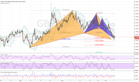 GBPAUD: Bullish Gartley/Butterfly PRZ