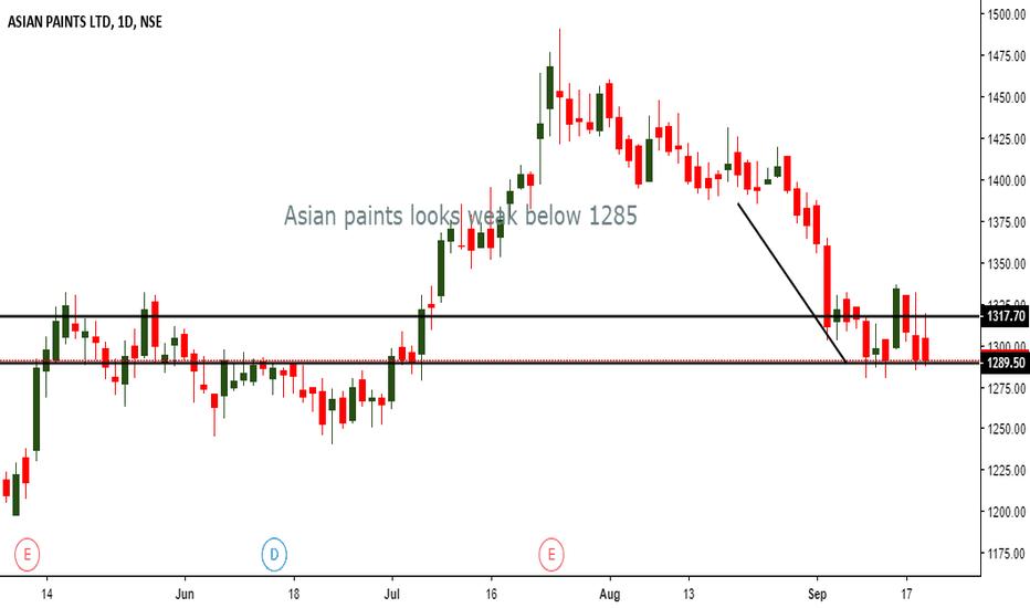 ASIANPAINT: Asian paints looks weak below 1285