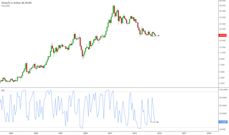 XAGUSD: Can $18.50 hold for first hidden divergence?