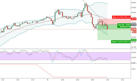 AUDJPY: AUDJPY SELL SCALP