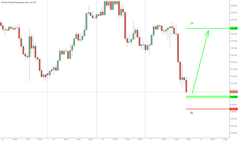 GBPJPY: follow up to GJ trade (closed break even)