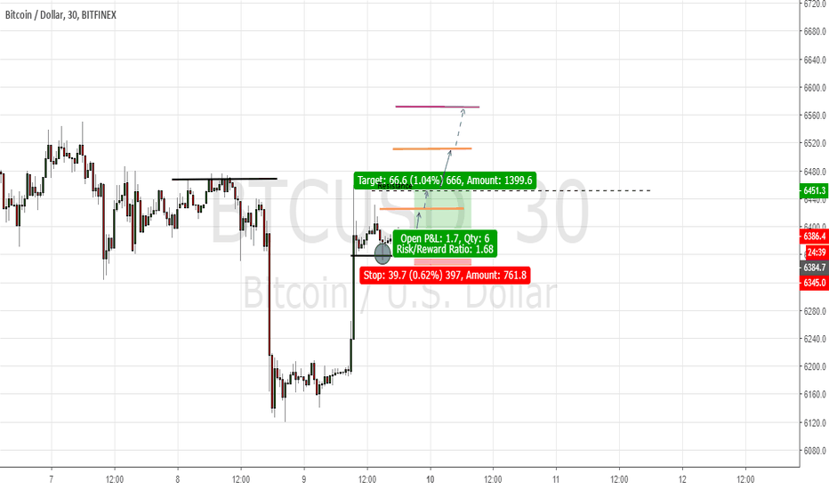 BTCUSD: Support and Resistance