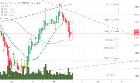 BTCUSD: Bitcoin nimmt erneut Anlauf in Richtung 10.000$