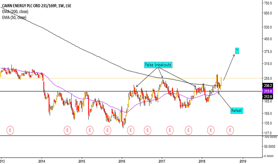 CNE: Is Cairn Energy ready to break?