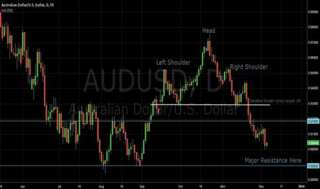 AUDUSD: Aussie VS US Head and Shoulders, Bottom?