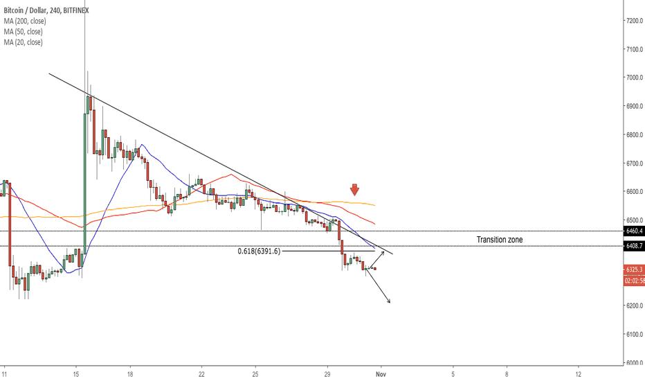 BTCUSD: BTC/USD - Market Overview