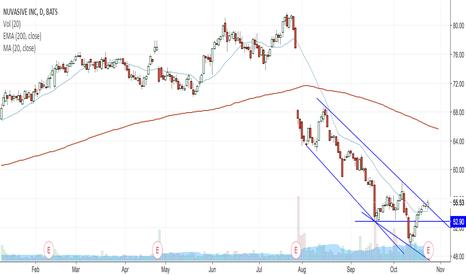 NUVA: Watch the break of $56