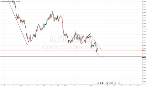 AUDCAD: Possible ABC pattern