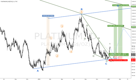 PLATINUM: PLATINUM BIG BULLISH POTENTIAL FOR A 300$ RISE!