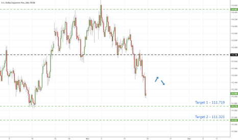 USDJPY: UsdJpy - Support Failure Hints Further Declines