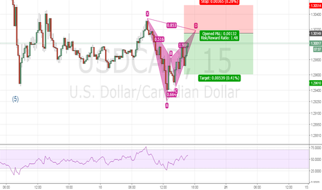 USDCAD: USDCAD bearish bat pattern
