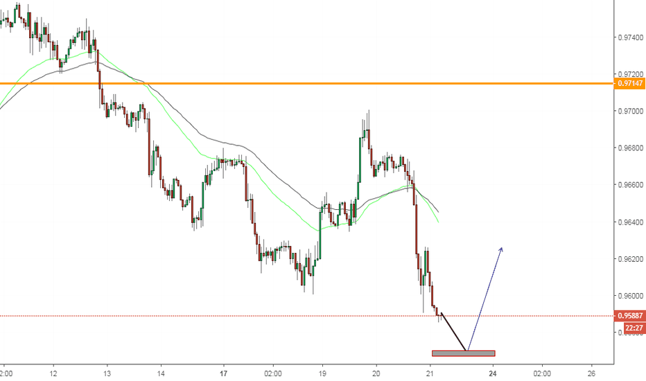 USDCHF: USDCHF, Buy Scalp counter trend on H1.