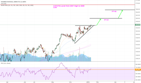 IWM: Russell 2000 Moving higher