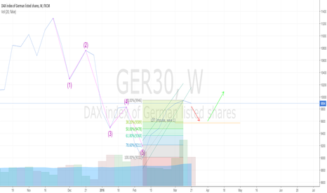 GER30: GER30 Elliott Waves