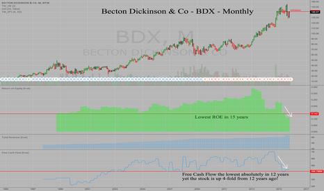BDX: Becton Dickinson - BDX - Monthly - Deteriorating Fundamentals