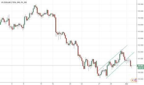 USDJPY: Price Action - USD/JPY