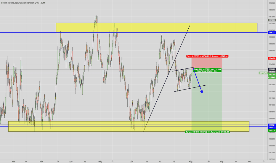 GBPNZD: GBP/NZD - possible Breakout downside