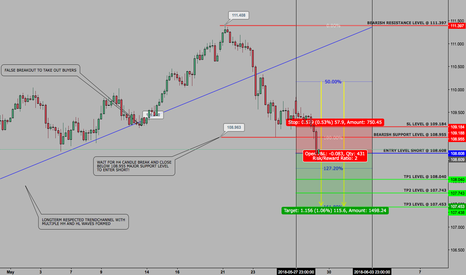 USDJPY: USDJPY - SETUP - WEEKLY CONTINUATION - 29 MAY