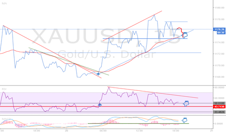 XAUUSD: GOLD : A SHORT TERM SET UP