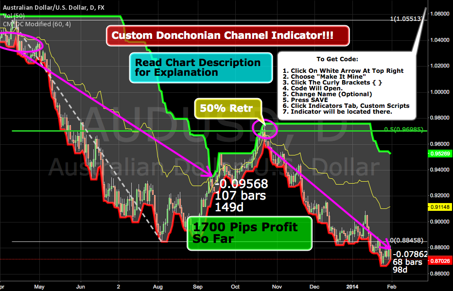 Custom Indicator for Donchian Channels!!! System Rules Included! by