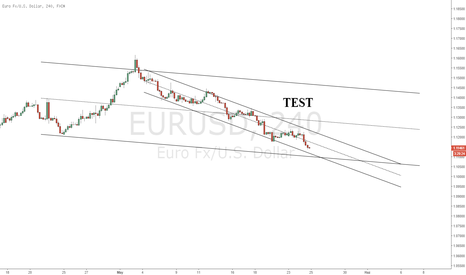 EURUSD: TEST Grafik
