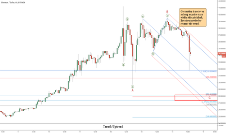 ETHUSD: Ethereum (ETHUSD): Correction May Not Be Over