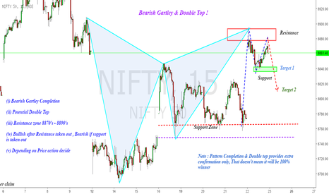 NIFTY: Nifty : Will Double Top & Gartley work Together ?!