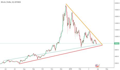 BTCUSD: long term closing triangle