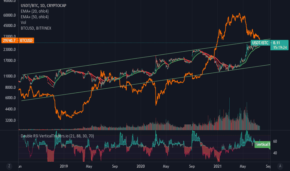 bitcoin miseria indice tradingview