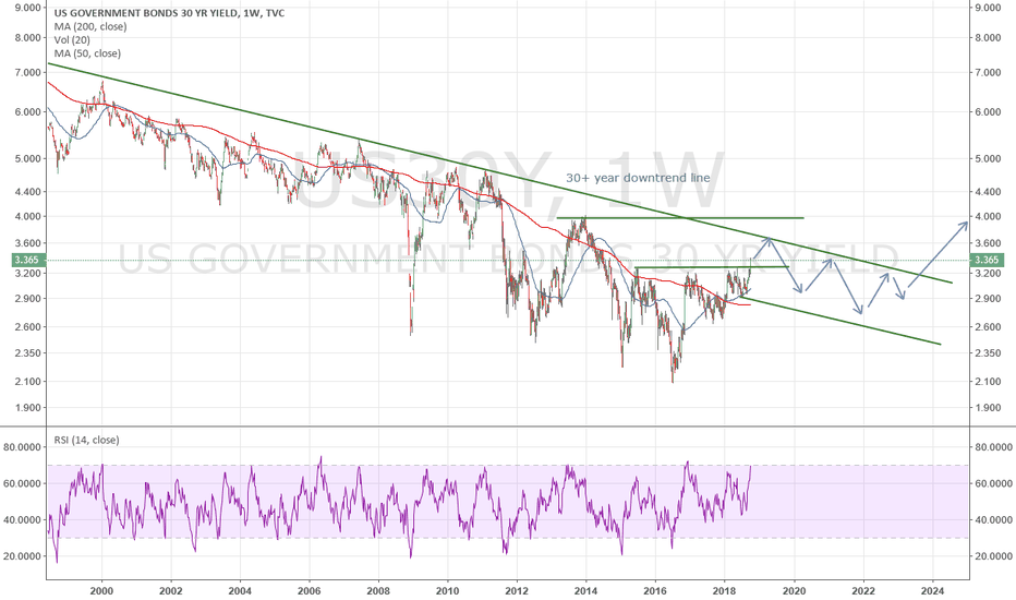 US30Y: $tlt $spy LT trend is still down