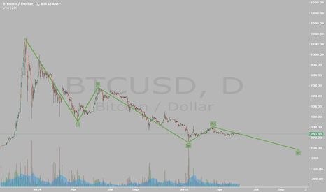 BTCUSD: Elliot cycle