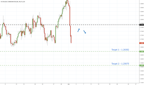 USDCAD: UsdCad - Strong Cad Data Points To Further Declines