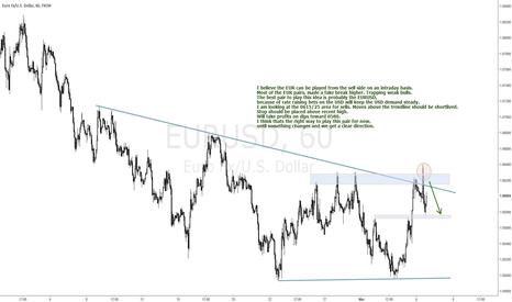 EURUSD: EURUSD BULL TRAP